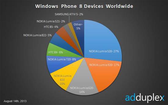 Lumia 520, Smartphone