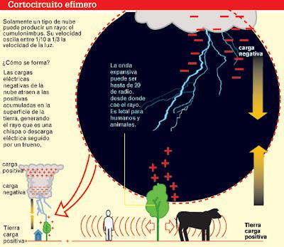 Esquema generación del rayo
