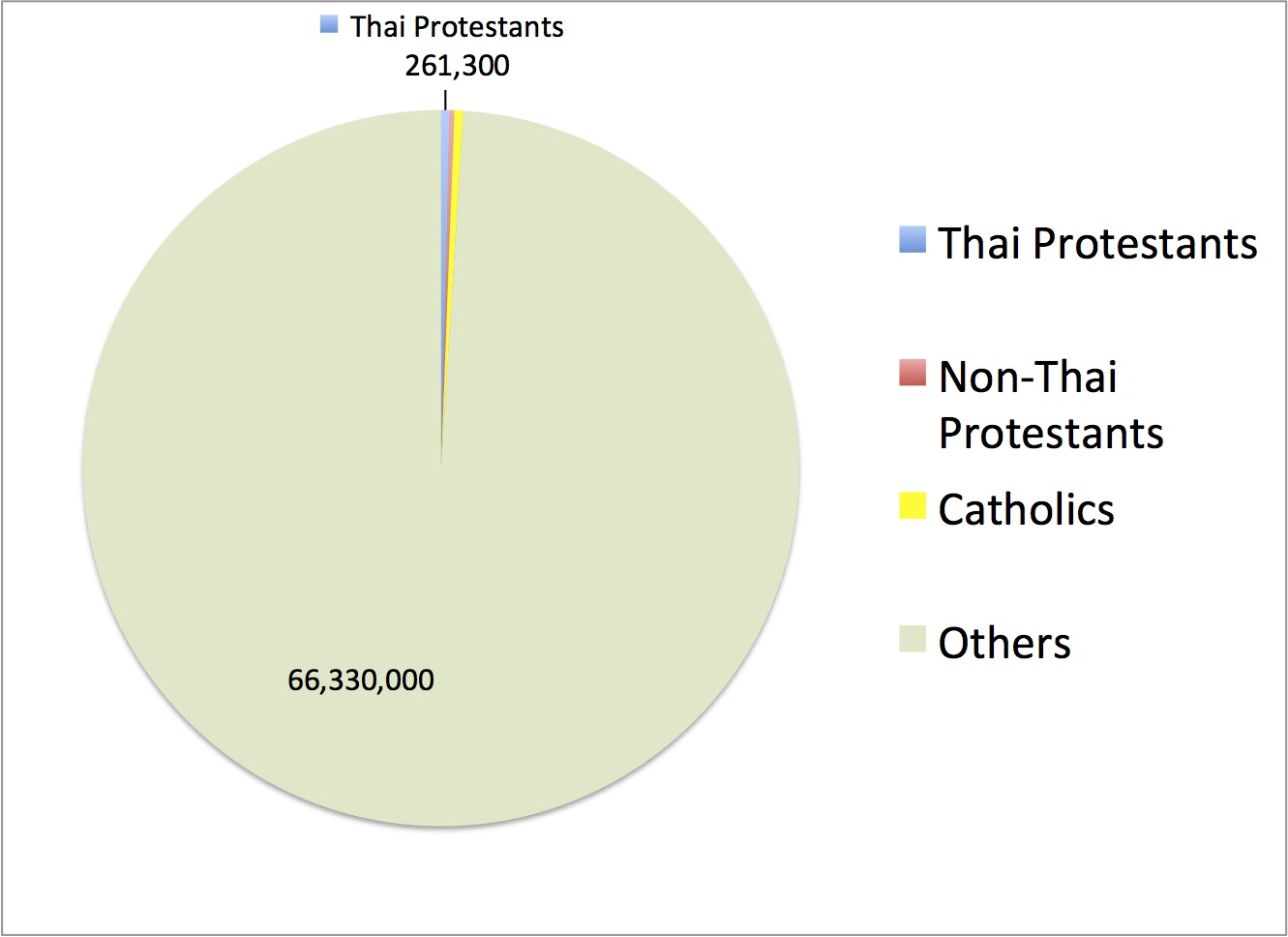 Chongsiriwatana family mission leaving zoe starting thai word about 261000 protestant christians who worship in the thai language malvernweather Choice Image