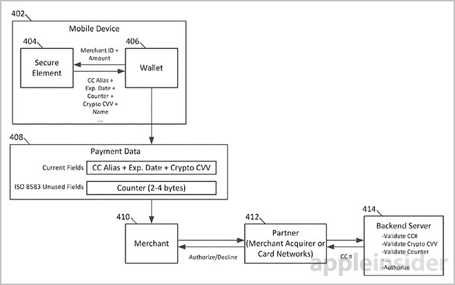 Few days earlier,Apple Patents Mobile Payments technique for safeguarding Account information