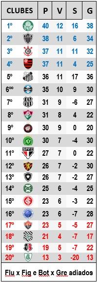 CAMPEONATO BRASILEIRO 2016 - 21ª RODADA