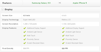 Compare Mobile Phones: Samsung Galaxy S3 vs Apple iPhone 5