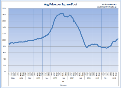 historical price per square foot - maricopa county
