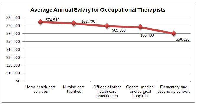 how to become an occupational therapist assistant salary