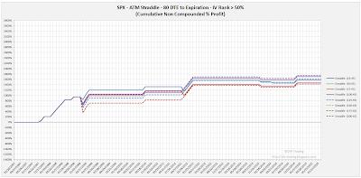 SPX Short Options Straddle Equity Curves - 80 DTE - IV Rank > 50 - Risk:Reward 45% Exits