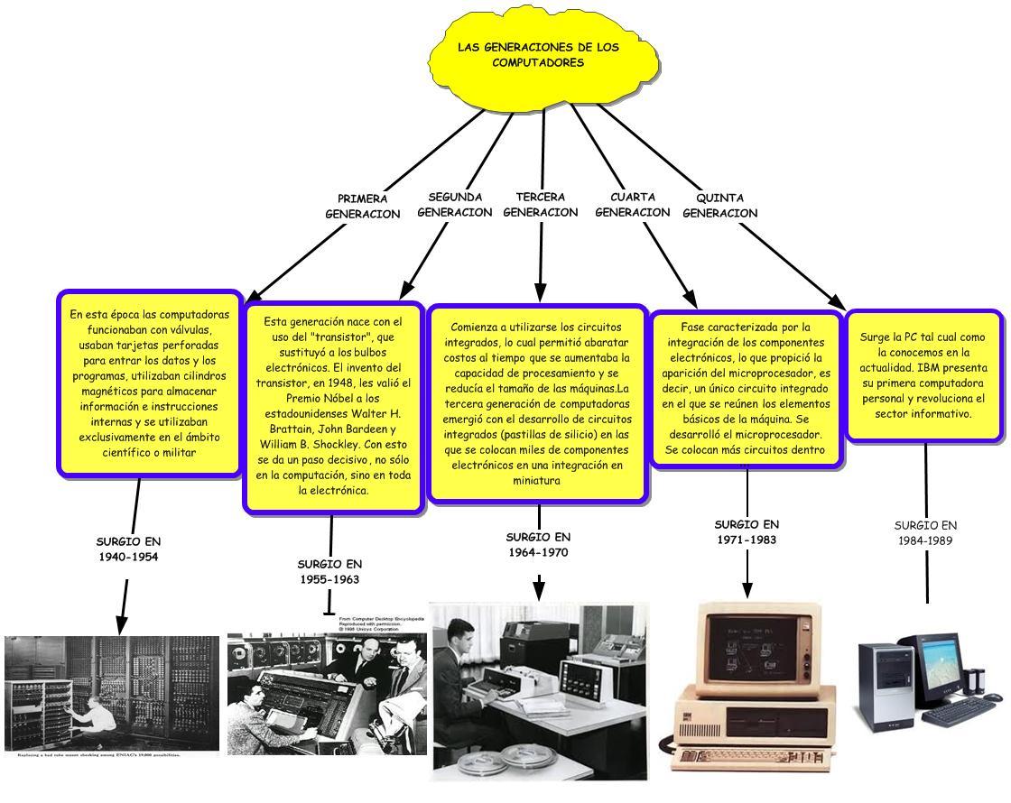 Historia De La Computadora Monografiascom | Share The ... - photo#45