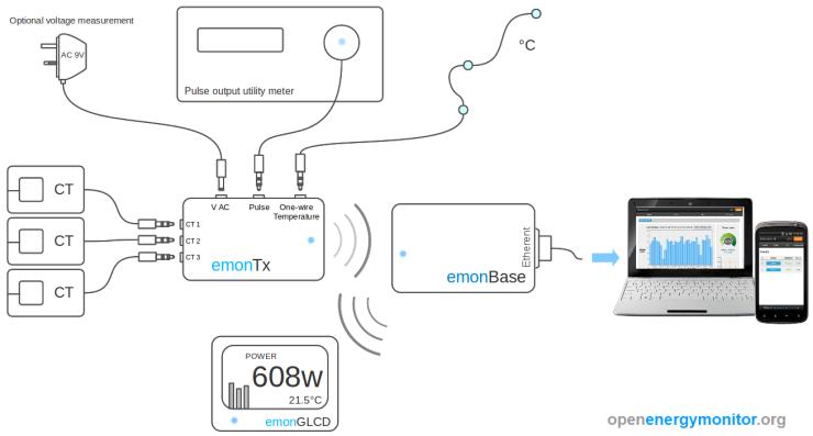 plug and play sensor nodes
