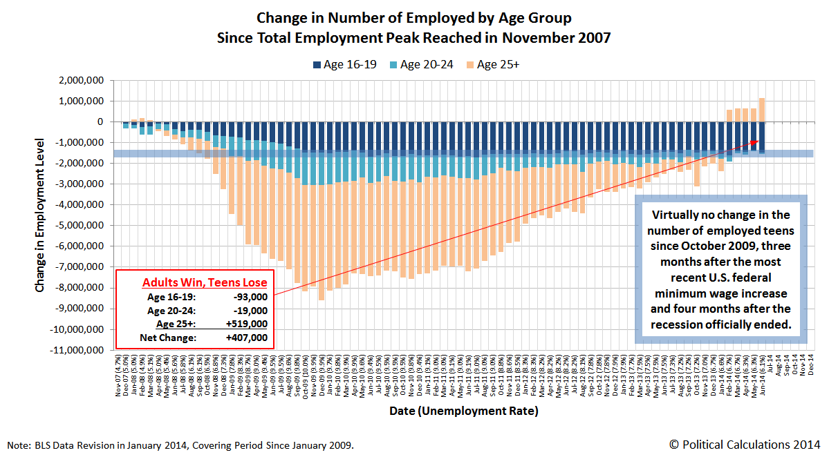 Change in Number of Employed by Age Group Since Total Employment Peak Reached in November 2007, through June 2014