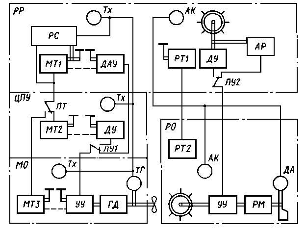 Схема систем управления судном