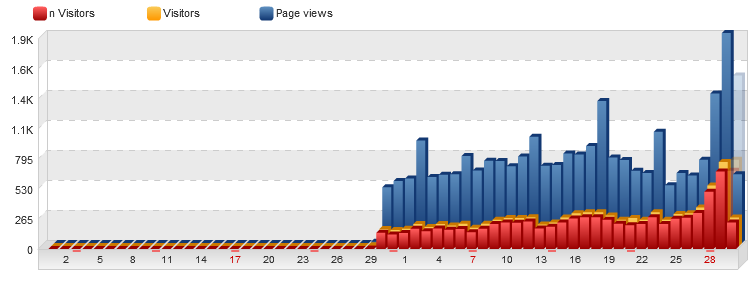 peningkatan trafik blog ebook gratisan hasil teknik seo mbendoll