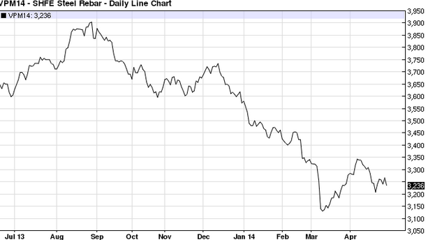 SHFE+Steel+Rebar+June+2014 LEconomia Cinese sta (Come Naturale) Rallentando, Dunque Anche il Nostro Export