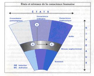 Etats et niveaux de conscience, sophrologie