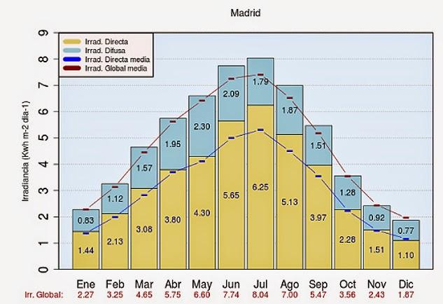 El espectador del siglo xxi los l mites de la energ a solar fotovoltaica - Energia solar madrid ...