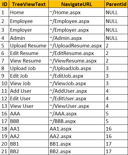 Dynamically adding treenodes to treeview control in asp.net