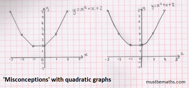 Must Be Maths Plotting Quadratic Graphs Misconceptions