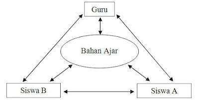 Model Penemuan Terbimbing dalam Pembelajaran Matematika