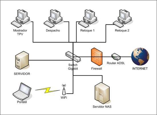 Mundo agr cola diagrama de red for Red de una oficina