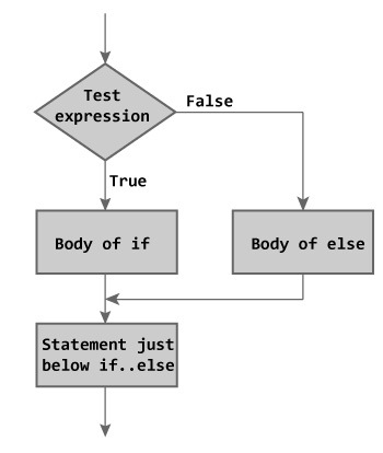 C if-else Statement Flowchart