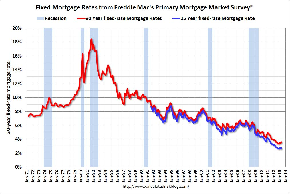 what is 3 5% of 2000000 mortgage