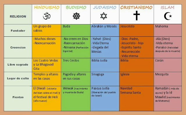Resultado de imagen de las grandes religiones monoteistas
