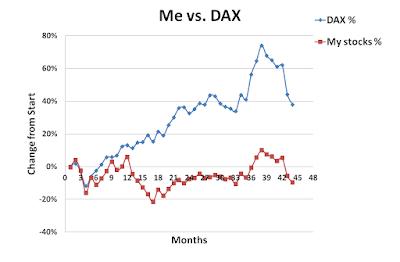 Me, DAX, versus, September, 2015