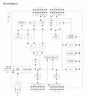Block Diagram AT89S51