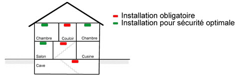 hibou s curit le d tecteur de fum e daaf. Black Bedroom Furniture Sets. Home Design Ideas