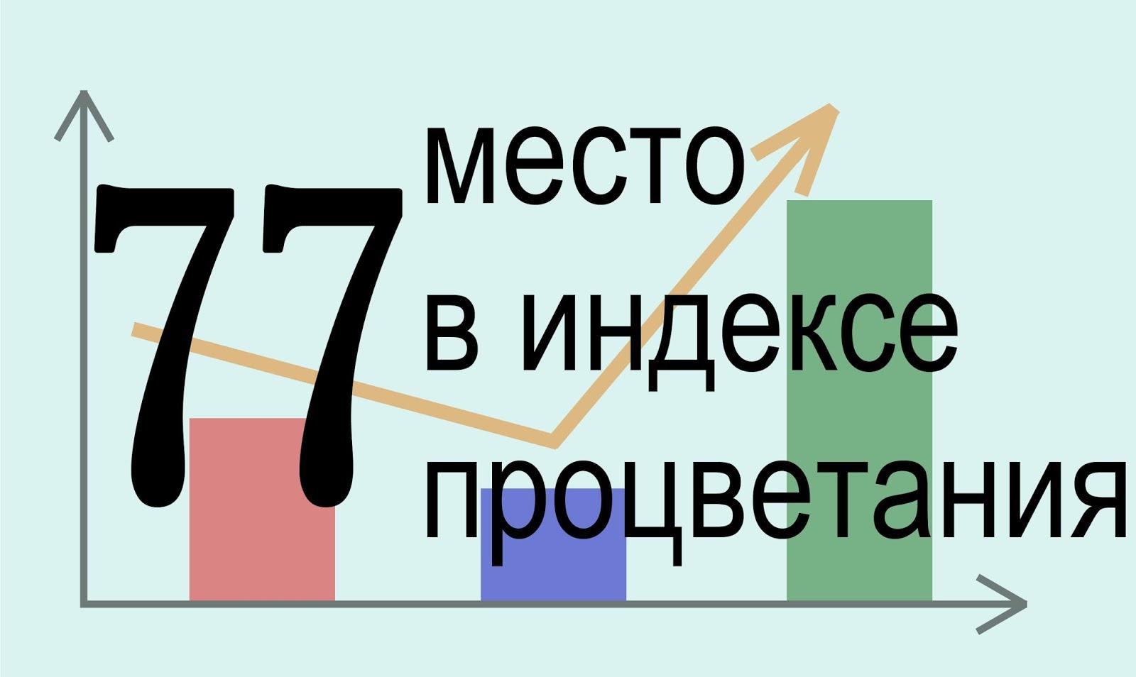 Индекс процветания Сербии