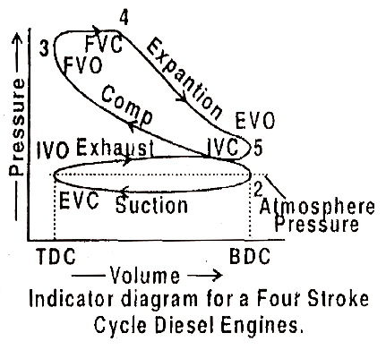 mechanical technology indicator diagram or p v diagram actual that is why the burnt gases cannot escape suddenly from the engine cylinder as a result of this pressure inside the cylinder remains somewhat above the
