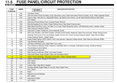 Ford%2BWindstar%2BFuse%2BPanel%2BProtection Windstar Fuse Wiring Diagram on windstar fuse box location, windstar ac diagram, windstar radio wiring diagram,