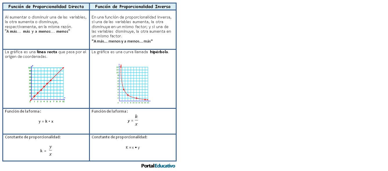Proporcionalidad Directa e Inversamente proporcional | Aportes