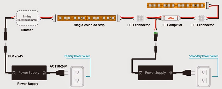 Single %2BColor Amplifier Connection Guide www ledstripsales com why is my rgb or single color flexible led 120V LED Wiring Diagram at readyjetset.co