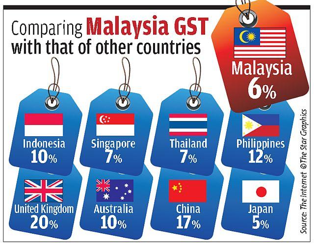 Pena Berdarah Gst In Malaysia