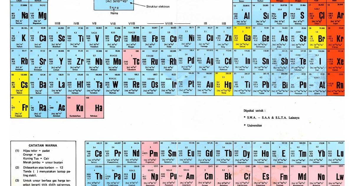 Tabel periodik unsur yang menarik indonesia urtaz Choice Image