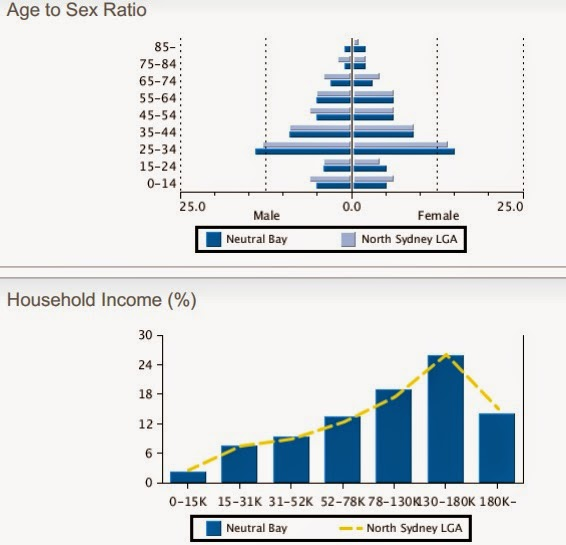 age to sex ratio