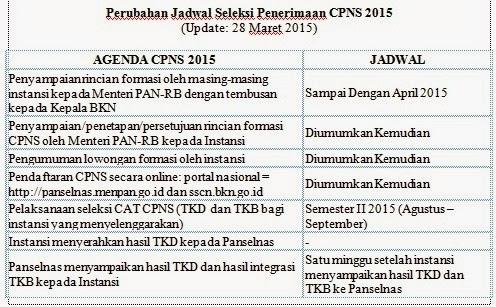 Jadwal Penerimaan CPNS 2015