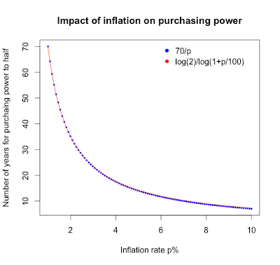 Approximating the impact of inflation