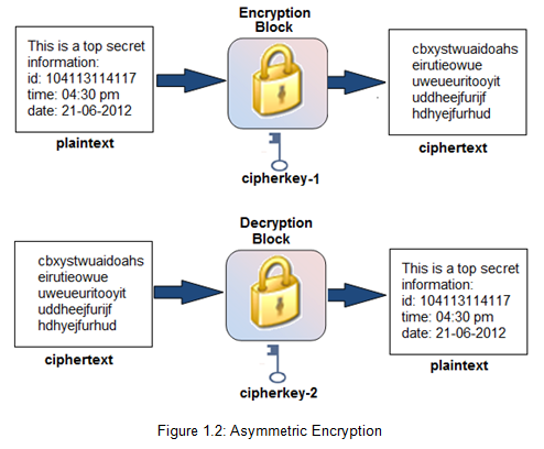 image encryption thesis