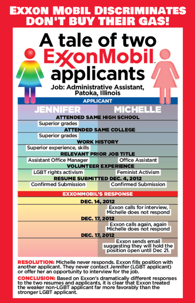 A graphic that shows how Exxon Mobil discriminates against gay LGBT people.