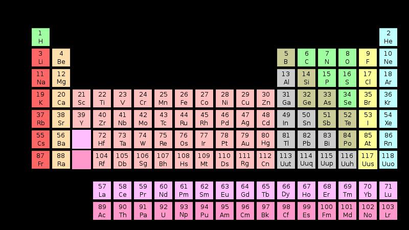 Tabla peridica introduccin historia y organizacion laboratorio la diferencia ms importante entre la tabla de mendeleiev y la tabla periodica actual es que la tabla moderna est organizada por el aumento del nmero urtaz Choice Image