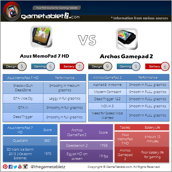 Asus MemoPad 7 HD vs Archos Gamepad 2 benchmarks and gaming performance