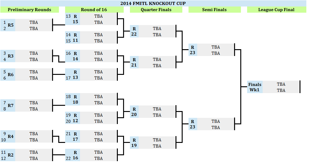 how to draw knockout fixture