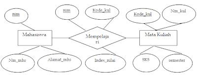 contoh model data entitas