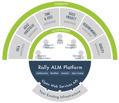Rally Agile Business reviews
