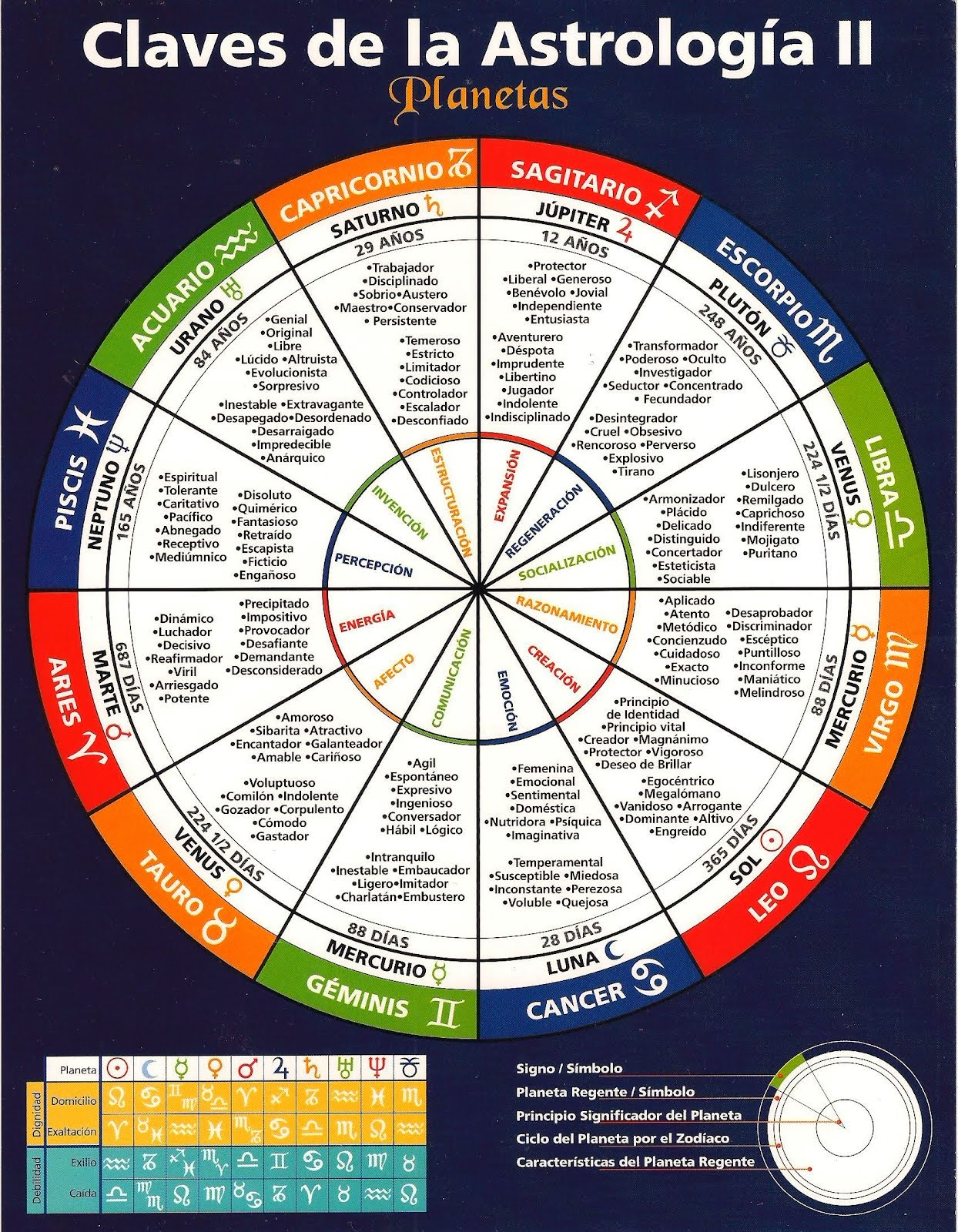 astrologia 9 de diciembre de