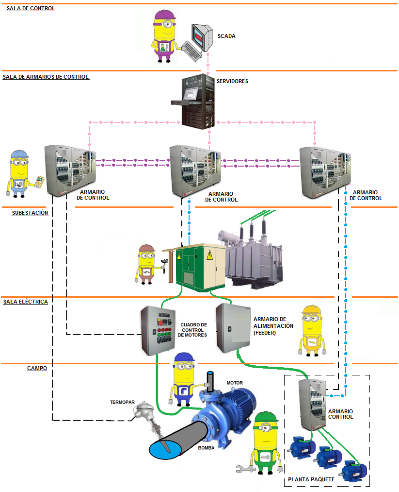 Instrumentaci n hoy arquitecturas de comunicaciones en for Articulos sobre arquitectura