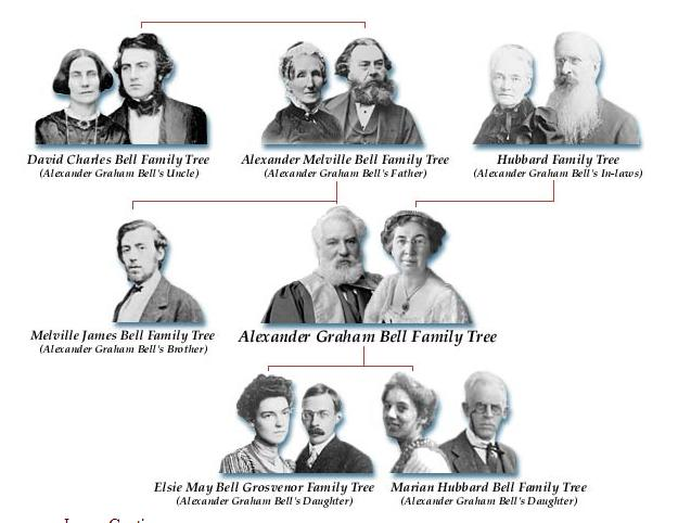 Alexander graham bell family tree from library of congress