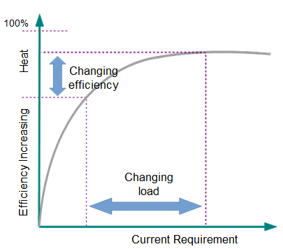 When power-supply loads vary, so does efficiency, a scenario common in computing tasks.