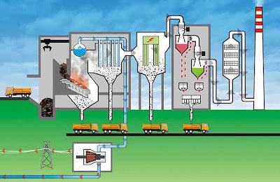 Teknologi Merubah Sampah Menjadi Listrik