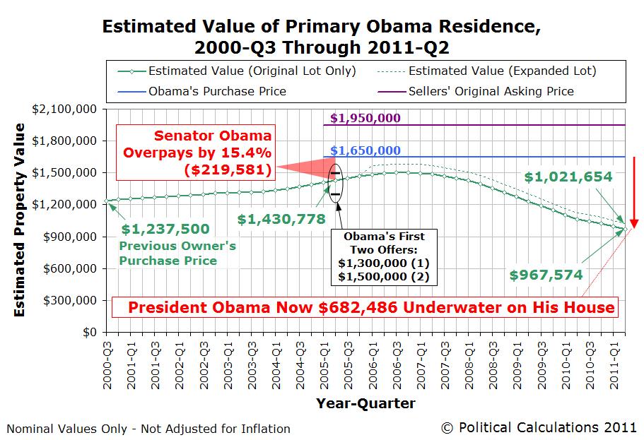 Estimated Value of Primary Obama Residence, 2000-Q3 through 2011-Q2